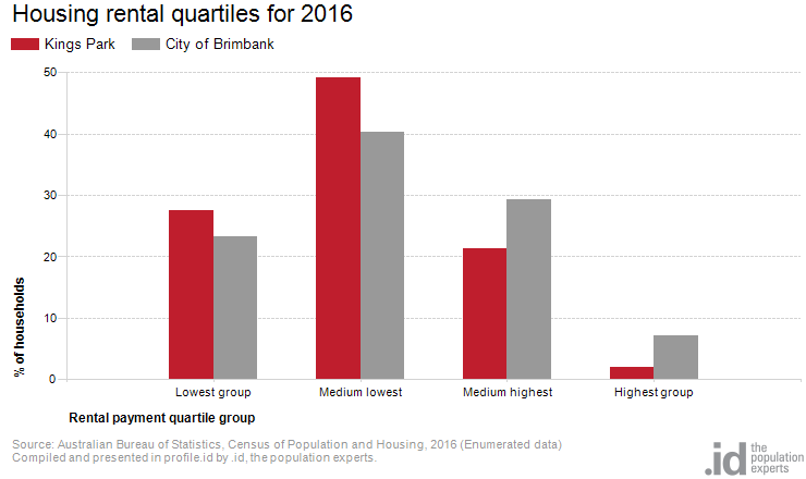Housing rental quartiles for 2016