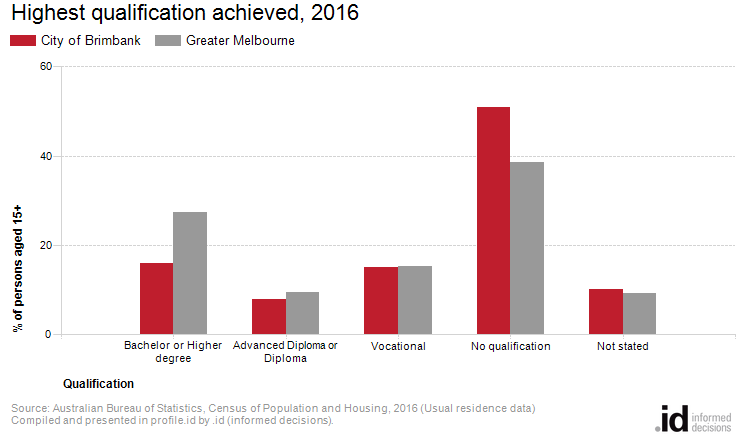 Highest qualification achieved, 2016