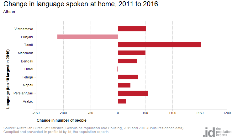 Change in language spoken at home, 2011 to 2016