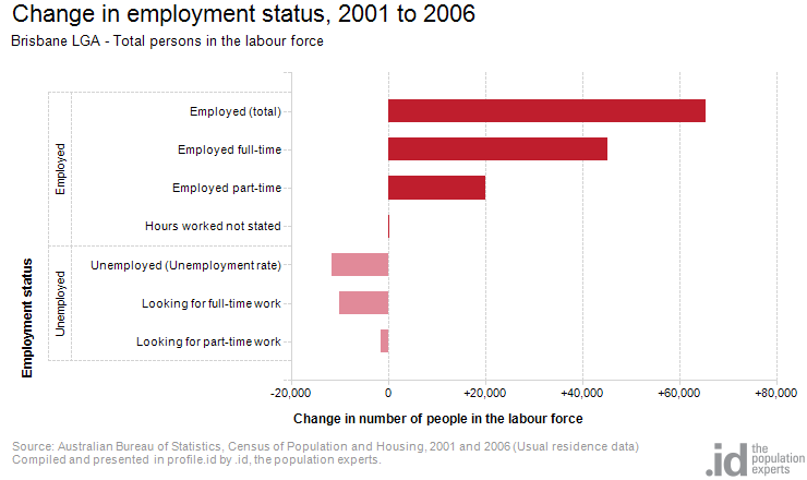 Change in employment status, 2001 to 2006