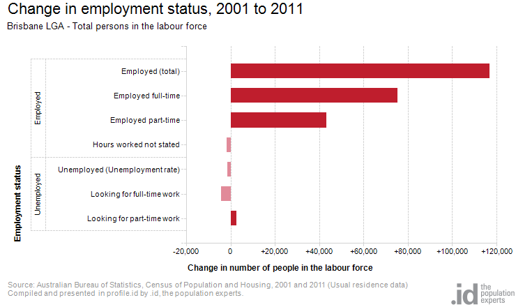 Change in employment status, 2001 to 2011
