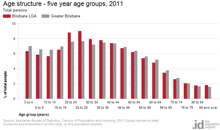 Age structure - five year age groups, 2011