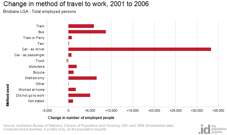 Change in method of travel to work, 2001 to 2006