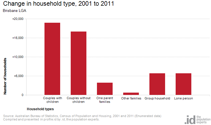 Change in household type, 2001 to 2011