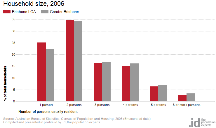 Household size, 2006