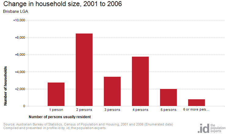 Change in household size, 2001 to 2006
