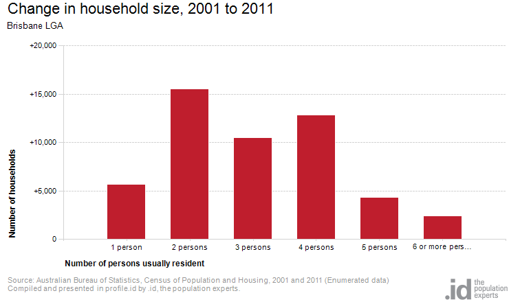 Change in household size, 2001 to 2011