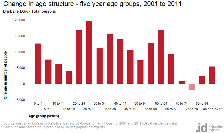 Change in age structure - five year age groups, 2001 to 2011