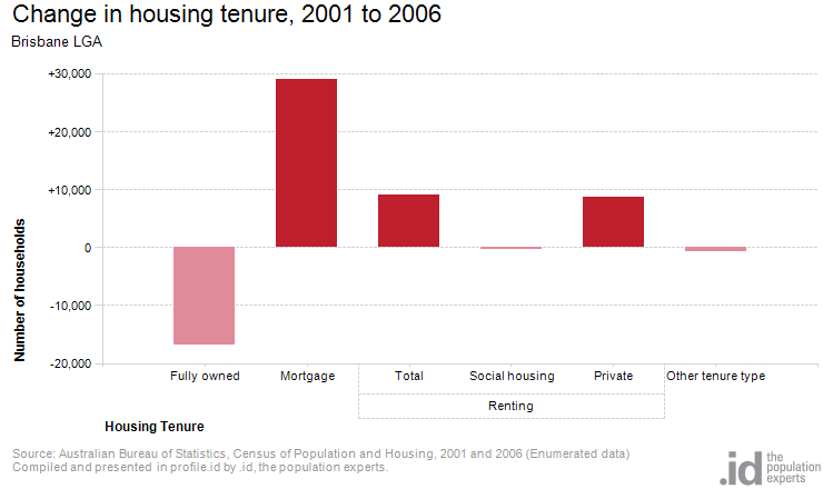 Change in housing tenure, 2001 to 2006