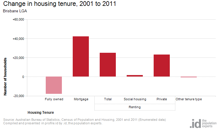 Change in housing tenure, 2001 to 2011