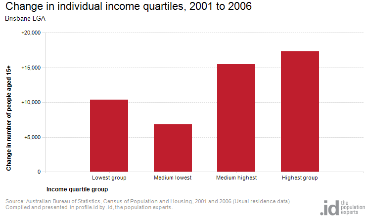 Change in individual income quartiles, 2001 to 2006