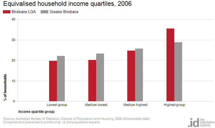 Equivalised household income quartiles, 2006