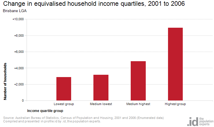 Change in equivalised household income quartiles, 2001 to 2006