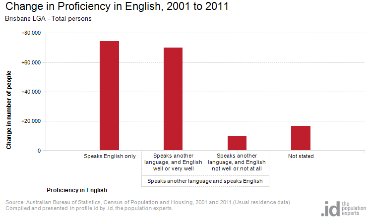 Change in Proficiency in English, 2001 to 2011