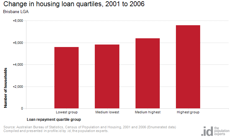 Change in housing loan quartiles, 2001 to 2006