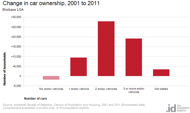 Change in car ownership, 2001 to 2011