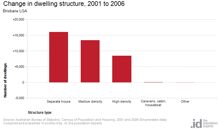Change in dwelling structure, 2001 to 2006
