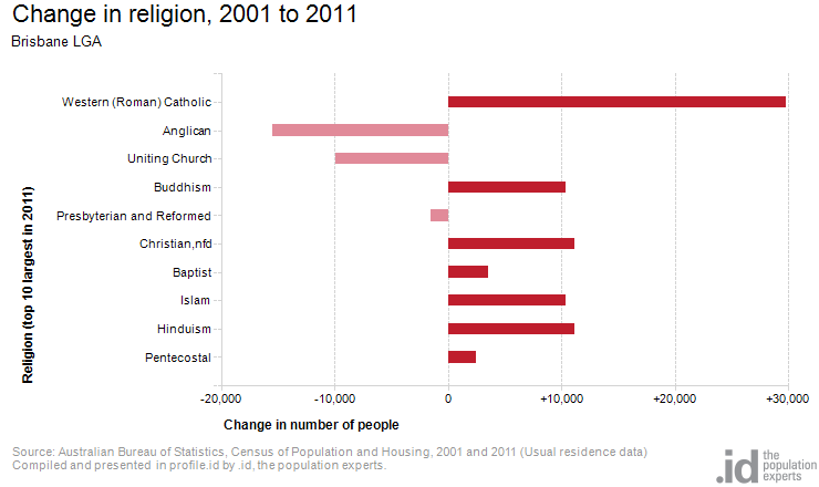 Change in religion, 2001 to 2011