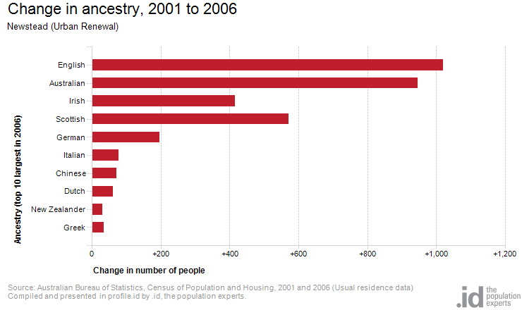 Change in ancestry, 2001 to 2006