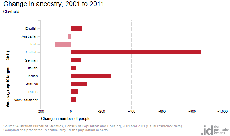 Change in ancestry, 2001 to 2011