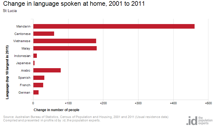 Change in language spoken at home, 2001 to 2011