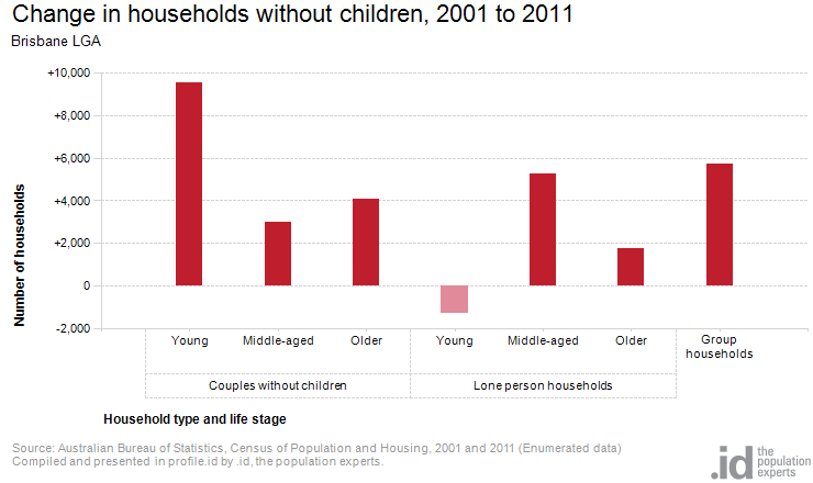 Change in households without children, 2001 to 2011