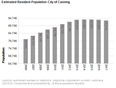 Estimated Resident Population<br /> City of Canning