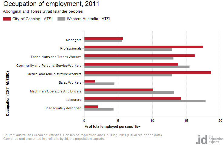 Occupation of employment, 2011