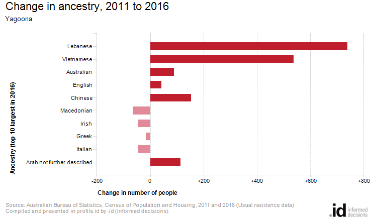 Change in ancestry, 2011 to 2016