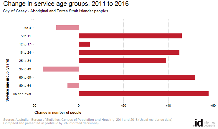 Change in service age groups, 2011 to 2016