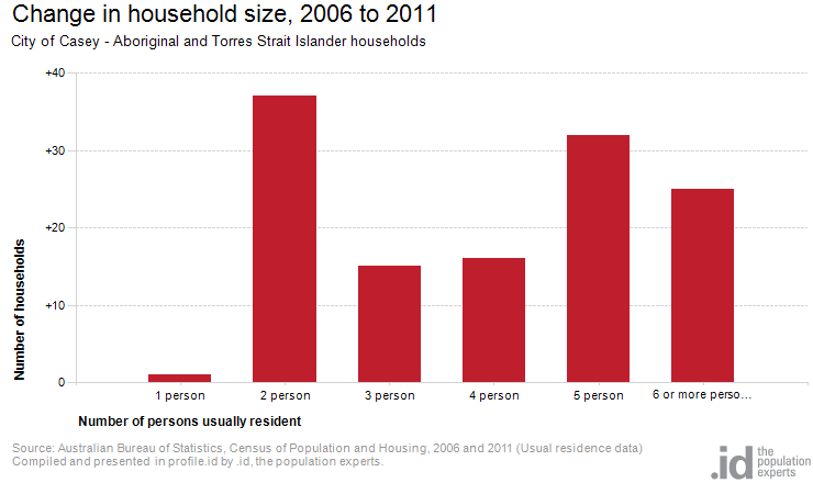 Change in household size, 2006 to 2011