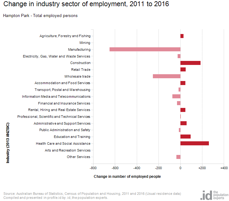 Change in industry sector of employment, 2011 to 2016
