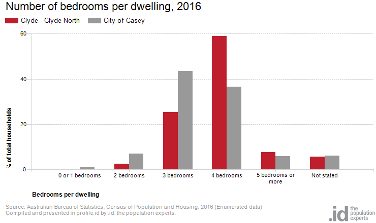 Number of bedrooms per dwelling, 2016