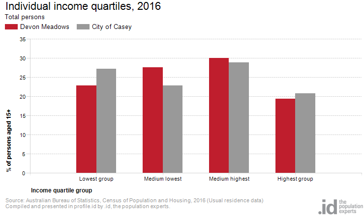 Individual income quartiles, 2016