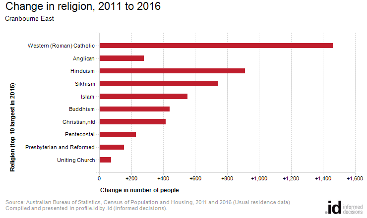 Change in religion, 2011 to 2016