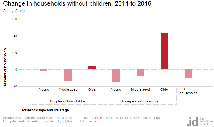 Change in households without children, 2011 to 2016