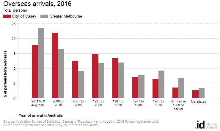 Overseas arrivals, 2016