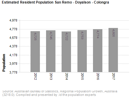 Estimated Resident Population<br /> San Remo - Doyalson - Colongra