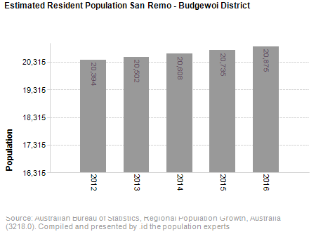 Estimated Resident Population<br /> San Remo - Budgewoi District