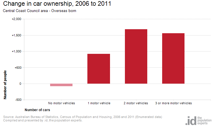 Change in car ownership, 2006 to 2011