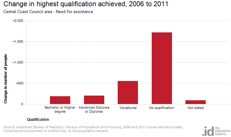 Change in highest qualification achieved, 2006 to 2011