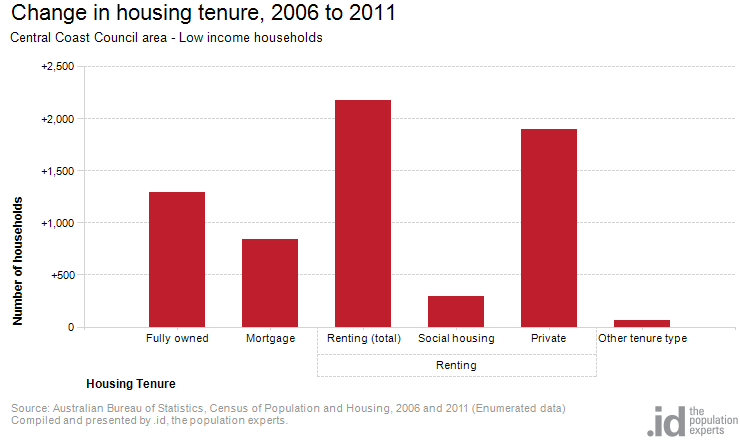 Change in housing tenure, 2006 to 2011