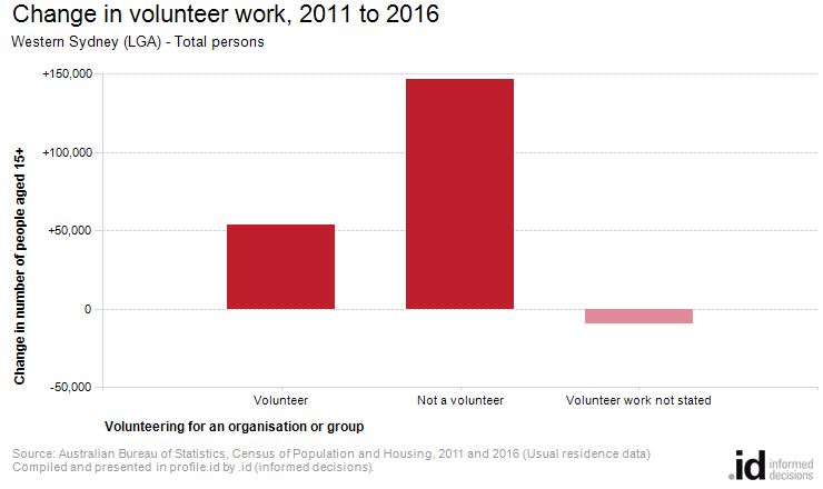 Change in volunteer work, 2011 to 2016