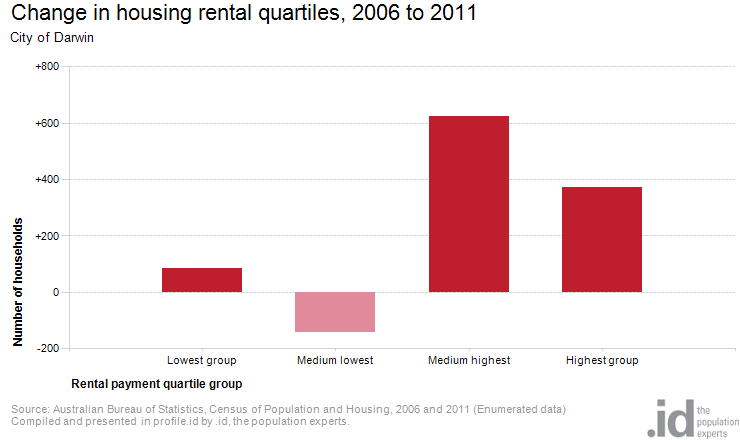 Change in housing rental quartiles, 2006 to 2011