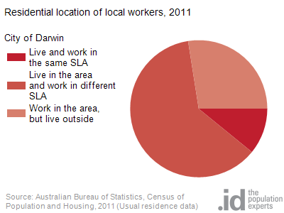 Residential location of local workers, 2011