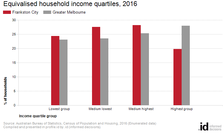 Equivalised household income quartiles, 2016
