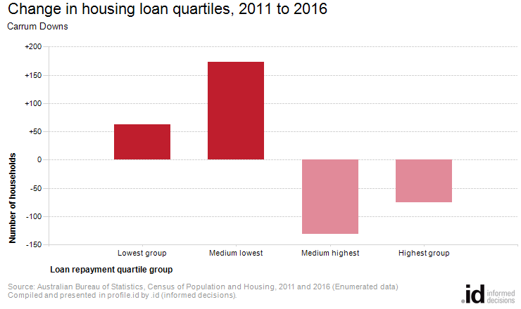 Change in housing loan quartiles, 2011 to 2016