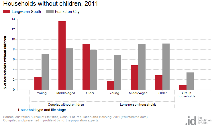 Households without children, 2011