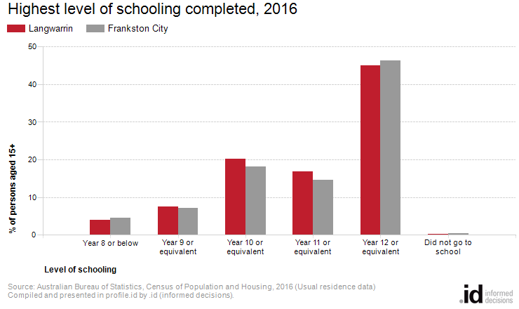 Highest level of schooling completed, 2016