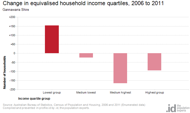 Change in equivalised household income quartiles, 2006 to 2011